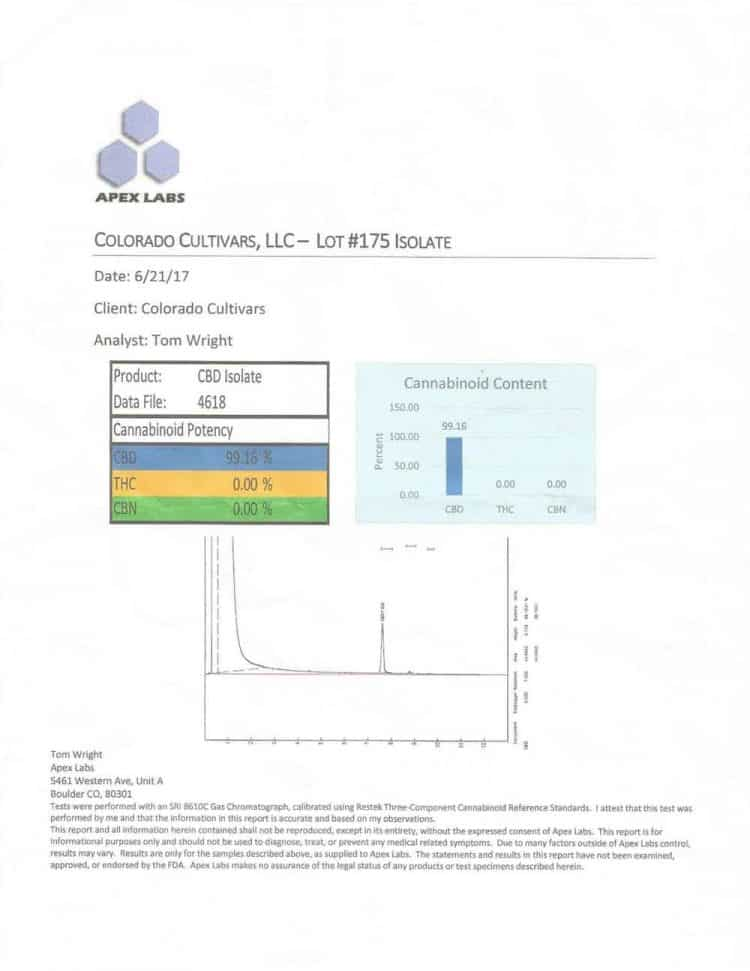 Certificate of Analysis prepared for Mountain Flower Botanicals for Isolate